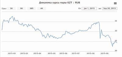 График 1. Динамика курса пары KZT/RUB
