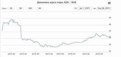 График 2. Динамика курса пары AZN/RUB