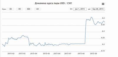 График 3. Динамика курса пары $/CNY
