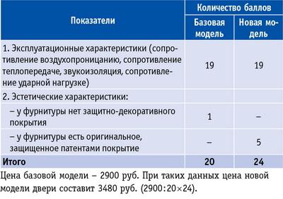 Таблица 2. Параметры качества межкомнатных дверей