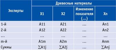 Таблица 3. Результаты экспертизы