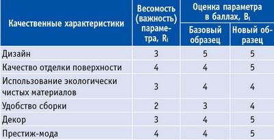 Таблица 4. Оценка качественных характеристик мебели