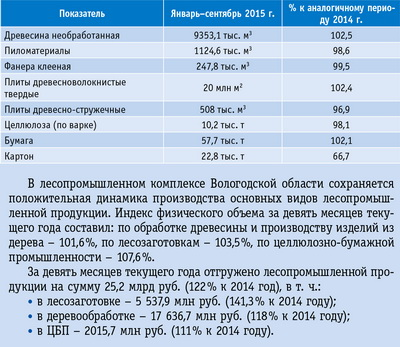 Таблица. Производство основных видов лесопромышленной продукции