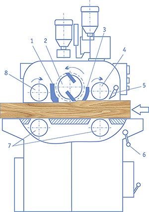 Рис. 3. Схема рейсмусового станка