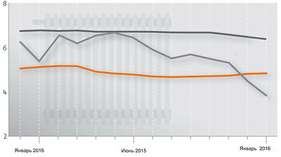 Рис. 1. Сравнение стоимости отопления при использовании газа, древесных пеллет и печного топлива (аналог дизтоплива) в Германии