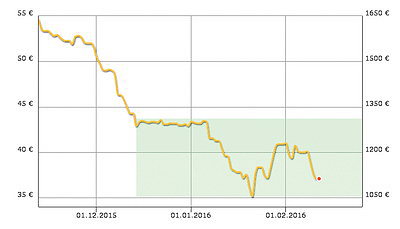 Рис. 2. Цены на печное топливо в Германии*