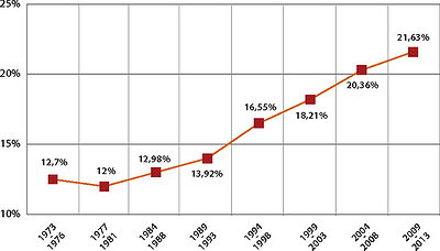 Рис. 4. Изменение лесного покрова Китая с 1973 по 2013 год