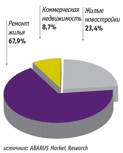 Рис. 1. Структура спроса на межкомнатные двери в России в 2015 году, %