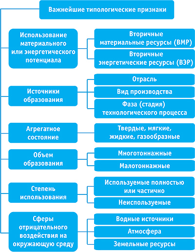 Рис. 1. Классификация вторичных ресурсов ЛПК