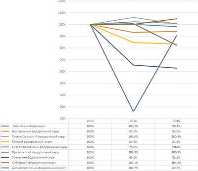 Рис. 1. Темпы роста производства необработанной древесины в РФ с 2013 по 2015 год, %