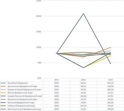 Рис. 2. Темпы роста производства пиломатериалов в РФ с 2013 по 2015 год, %