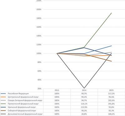 Рис. 3. Темпы роста производства древесноволокнистых плит с 2013 по 2015 год, %