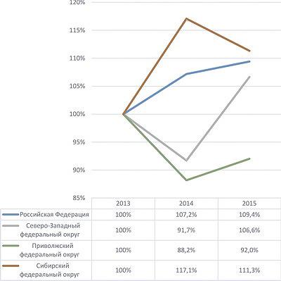 Рис. 4. Темпы роста производства целлюлозы в РФ с 2013 по 2015 год, %