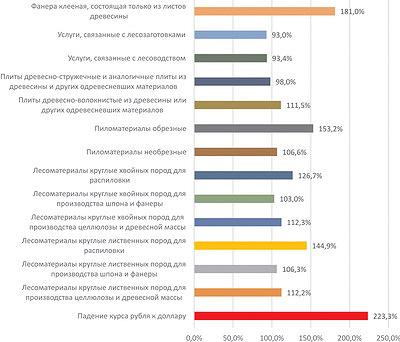 Рис. 5. Темпы роста цен в ЛПК РФ с 2013 по 2015 год, %