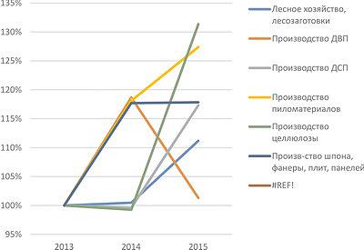 Рис. 6. Темпы роста реализации основных видов продуктов ЛПК РФ с 2013 по 2015 год, %