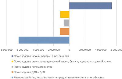 Рис. 7. Прибыльность отраслей ЛПК РФ за 11 месяцев 2015 года, тыс. руб.