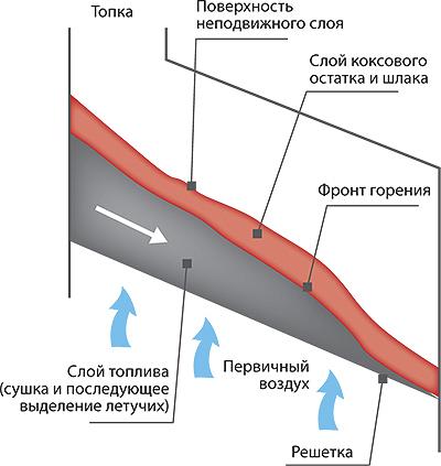 Рис. 1. Обобщенная схема горения биотоплива на решетке