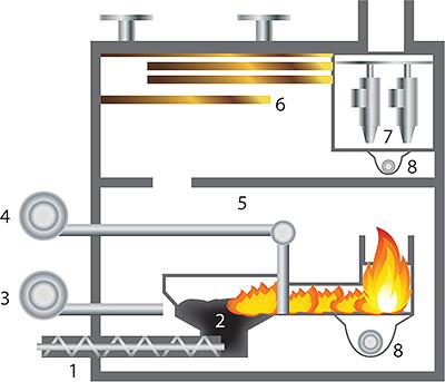 Рис. 11. Топка с нижней подачей для сжигания сухого топлива
