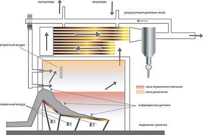 Рис. 5. Современный котел малой мощности с наклонно-переталкивающей решеткой, оснащенный системой инфракрасного контроля уровня топлива на решетке, позонной подачей первичного воздуха, системой рециркуляции дымовых газов (I – камера сжигания, II – камера дожигания)