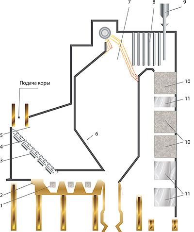 Рис. 9. Котел Е-75-40 с шахтной топкой для сжигания влажных кородревесных отходов