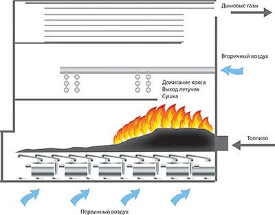 Рис. 6. Процесс сжигания на горизонтально-переталкивающей решетке. Зоны горения (справа налево от подачи топлива): сушка, выделение летучих, дожигание коксового остатка