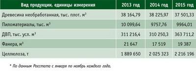 Таблица 1. Динамика объемов производства основных видов лесопродукции* в РФ с 2013 по 2015 год