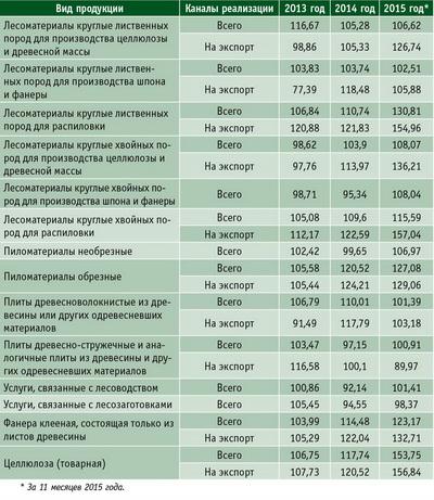 Таблица 2. Индексы цен по основным видам лесопродукции и услугам по каналам реализации в РФ с 2013 по 2015 год, %