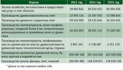 Таблица 3. Выручка от реализации по основным отраслям ЛПК РФ* с 2013 по 2015 год, тыс. руб.