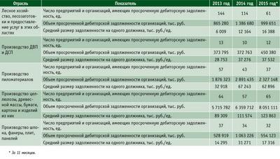 Посмотреть в PDF-версии журнала. Таблица 5. Дебиторская задолженность в ЛПК РФ с 2013 по 2015 год