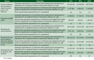 Посмотреть в PDF-версии журнала. Таблица 6. Суммарная и просроченная задолженность по предприятиям ЛПК РФ с 2013 по 2015 год