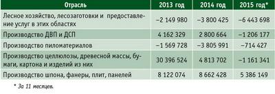 Таблица 7. Прибыль (убыток) до налогообложения за соответствующий период предыдущего года по отраслям ЛПК РФ в 2013–2015 гг, тыс. руб.