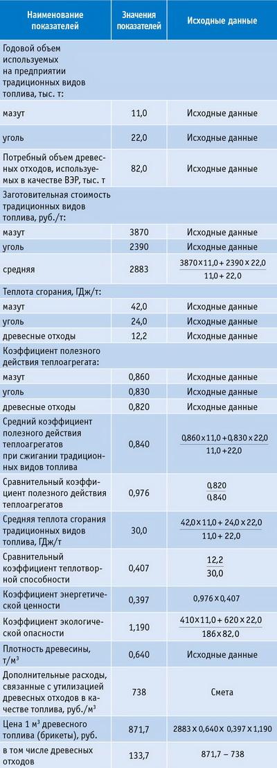 Стоимостная оценка вторичных древесных ресурсов, используемых в качестве топлива
