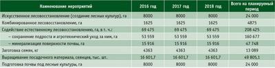 Посмотреть в PDF-версии журнала. Таблица. План работ по воспроизводству лесов в Иркутской области в 2016–2018 годах