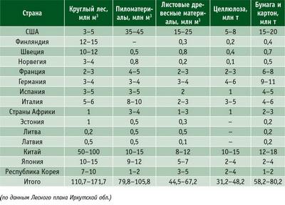 Таблица. Прогноз потребности импорта лесоматериалов и лесопродукции (на 2018 год) по странам – потенциальным импортерам