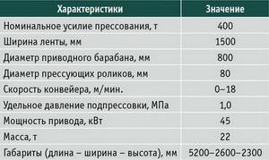 Таблица 1. Характеристики ленточно-валковогопресса модели TH-MCP производства LINYI Tianhe Woodworking Machinery Cо., Ltd