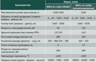 Таблица 2. Основные технические характеристики линий ламинирования, выпускаемых фирмой Suzhou Wude Wood-Based Panel Machinery Co., Ltd