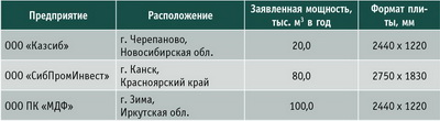 Таблица 3. Некоторые российские предприятия по выпуску ДСП, оснащенные оборудованием производства КНР