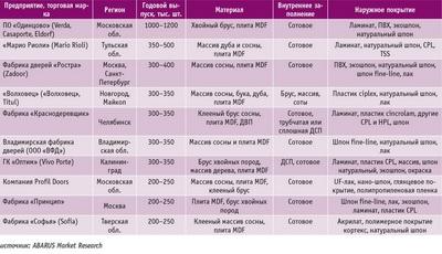 Посмотреть в PDF-версии журнала. Таблица 1. Характеристики дверей, выпускаемых крупнейшими российскими производителями, данные за 2014–2015 годы
