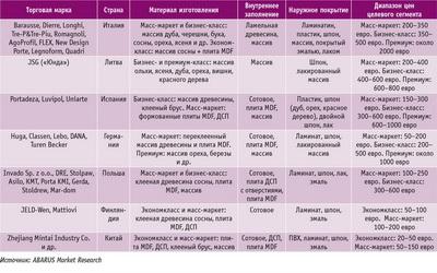 Посмотреть в PDF-версии журнала. Таблица 2. Характеристики дверей известных зарубежных брендов, представленных на российском рынке