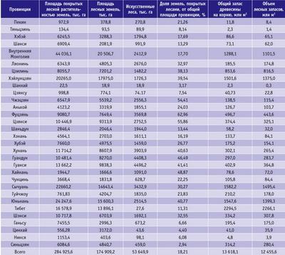 Посмотреть в PDF-версии журнала. Таблица. Лесные ресурсы Китая по провинциям