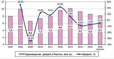 Рис. 2. Динамика объема производства дверных блоков в России в 2007–2015 годы и прогноз на 2016 год, млн шт