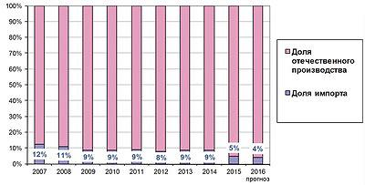 Рис. 3. Доля импортной продукции на российском рынке межкомнатных дверей (2007–2016 годы), %
