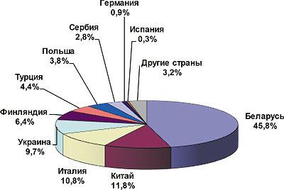 Рис. 4. Распределение импорта межкомнатных дверей по странам, 2014–2015 годы, %