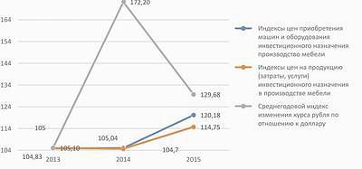 Рис. 1. Индексы цен на приобретение машин и оборудования в мебельном производстве с 2013 по 2015 год