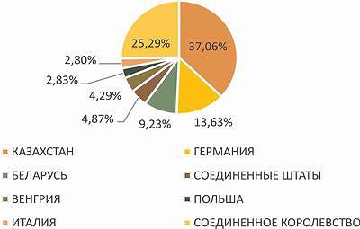 Рис. 10. Структура экспорта мебели в Россию (данные за 11 месяцев 2015 года)