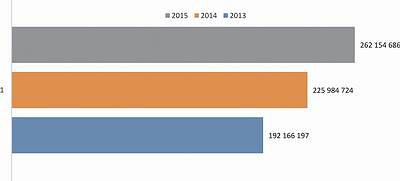 Рис. 4. Объем выручки от реализации фанеры, щитов, древесных плит и панелей за три квартала в 2013–2015 годах