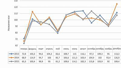 Рис. 5. Индекс объемов производства мебели (по месяцам 2013–2015 годов)