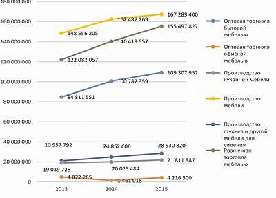 Рис. 6. Выручка от продажи по мебельной отрасли (за три квартала в 2013–2015 годы)