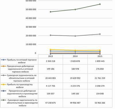 Рис. 8. Финансовое положение мебельной отрасли в 2013–2015 годы