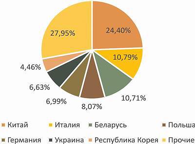 Рис. 9. Структура импорта мебели в Россию (данные за 11 месяцев 2015 года)